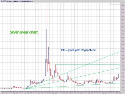 silver long term chart linear