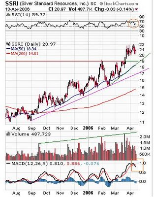 Silver Standard Resources Inc. NASDAQ (SSRI) chart