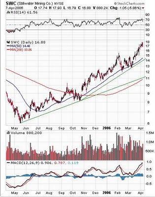 Stillwater Mining Company (NYSE: SWC)