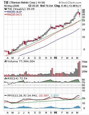 TIE Titanium Metals Corp weekly chart