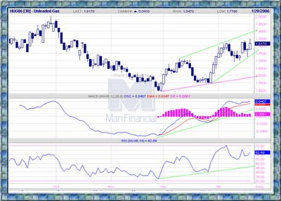 Unleaded Gas Futures chart