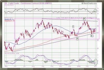 Crude oil NYMEX chart