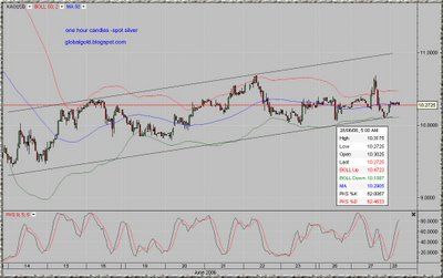 Silver spot intraday chart