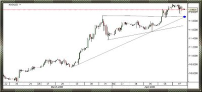 2 hours intraday spot silver chart