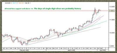 silver (XAG) chart