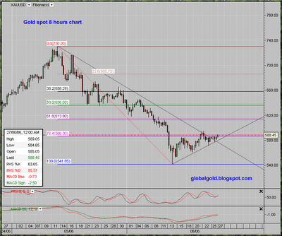 XAUUSD, gold spot 8 hours intraday chart