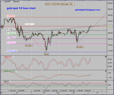 XAUUSD, gold spot 1/2 hour intraday chart