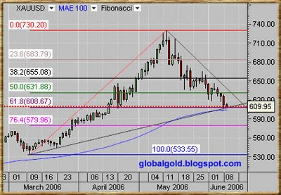 XAU ,Spot Gold chart