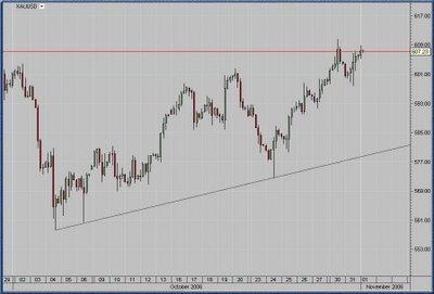 Spot Gold (XAUUSD) Intraday chart