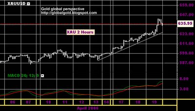 spot Gold intraday Chart