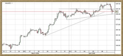 2 hours intraday spot gold chart