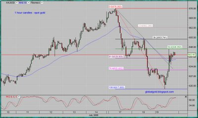spot gold intraday chart