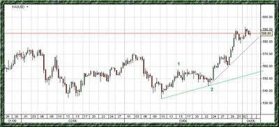 Gold (XAU) chart