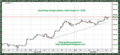 gold intraday chart