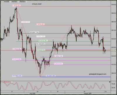 2 hours Intraday Gold Chart