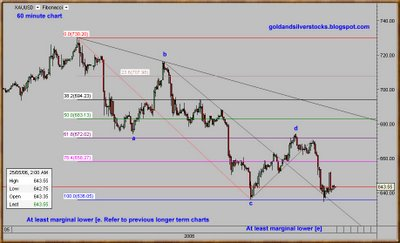 Spot Gold Chart