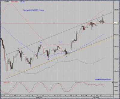 Gold/USD (XAUUSD) chart