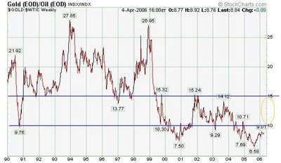 crude oil / Gold ratio chart