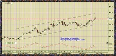 Gold , XAU EURO Chart