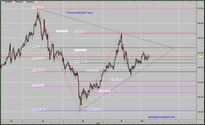 spot gold euro chart