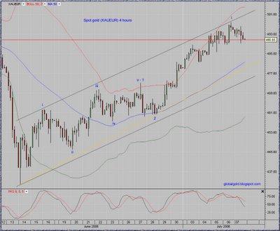 Gold/EURO (XAUEUR) chart