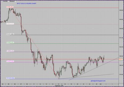 Gold spot intraday fibonacci chart