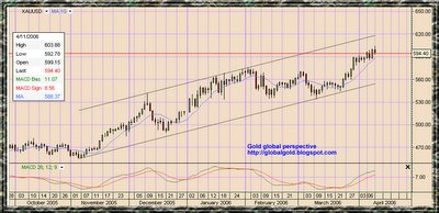 Gold , XAU USD Chart