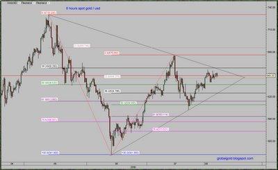 spot gold usd chart