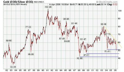 silver / Gold ratio chart