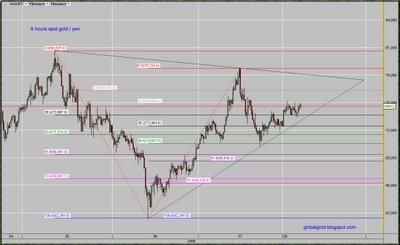 spot gold yen chart