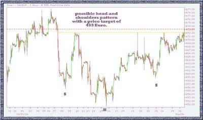 gold euro spot chart