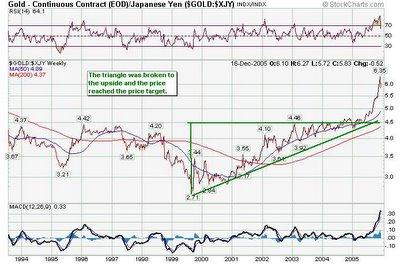 gold yen chart