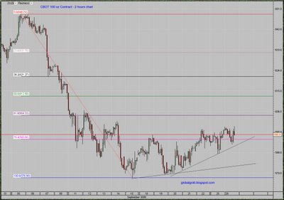 Gold futures intraday fibonacci chart