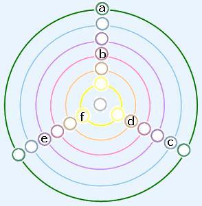 19 círculos