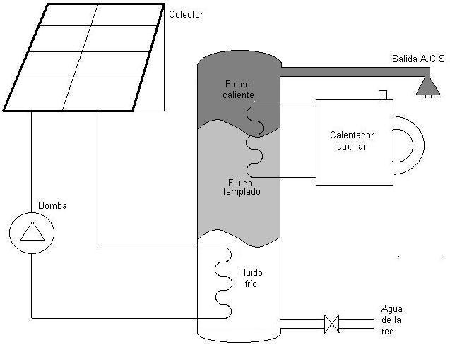 Almacenamiento acumulador energ a solar t rmica for Estanque para agua caliente