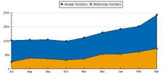 Readership up 90% since October