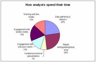Analysts don't spend most of their time researching