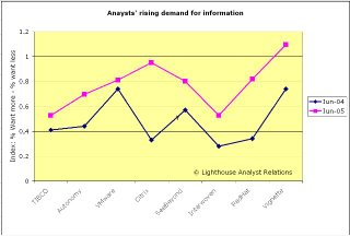 Increased AR effort increases analysts' expectations