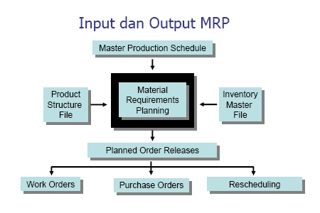 toyota material requirements planning mrp Mrp, mrp ii & erp the toyota way material resource planning (mrp i) material requirements planning (mrp) is a software based production planning and inventory.