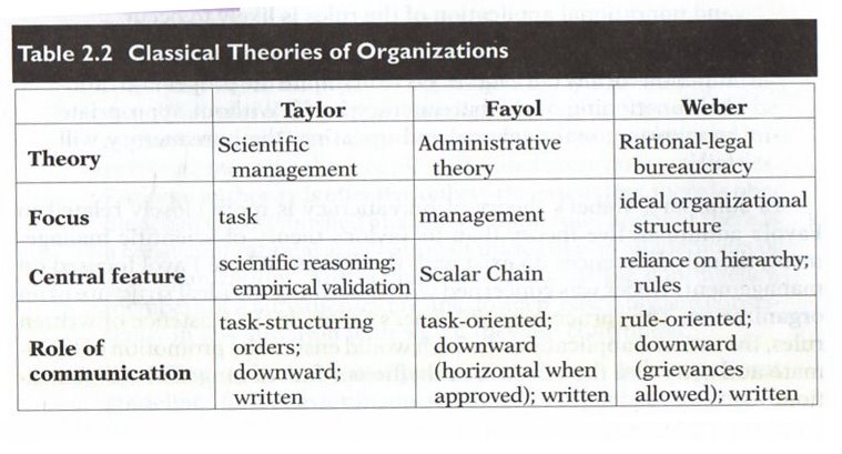 differences between classical and contemporary management Evaluation on human relations approach and the behavioural approach classical, neoclassical and modern theory management the classical management theory consists of scientific commonalities and differences between human relations and behavioral will be presented.