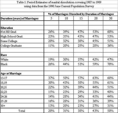 Divorce Education Age Race