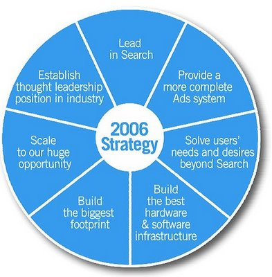 googles it systems strategy Google is developing an operating system of its own, based on the company's chrome browser and intended primarily for use in low-cost netbooks now i'll tell you why i think google is doing it like any other commercial enterprise, google is trying to make money no secret there but.