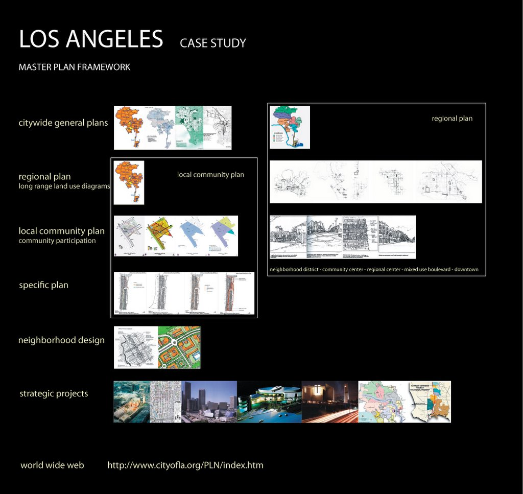 Urban planning and design structure of london los for Los angeles innovation consultants