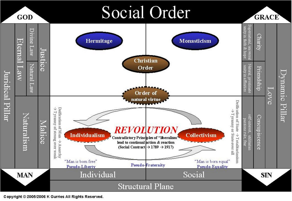 social order Defining economic justice and social justice, we see here,  economic justice, which touches the individual person as well as the social order,.
