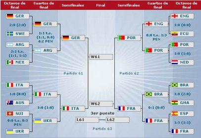 El Blog de Asuncion: Los cuartos de final de la Copa Mundial de ...