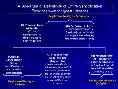 a description of the entire sanctification 13 we believe that entire sanctification is that act of god, subsequent to regeneration, by which believers are made free from original sin, or depravity, and brought into a state of entire devotement to god, and the holy obedience of love made perfect it is wrought by the baptism with the holy.