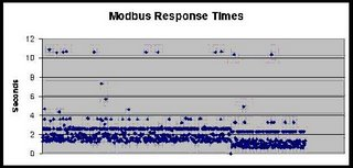 chart showing Modbus times