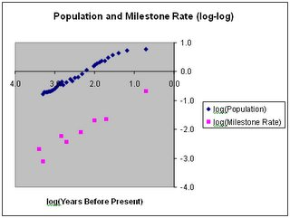Chart of population growth and milestone shift rate