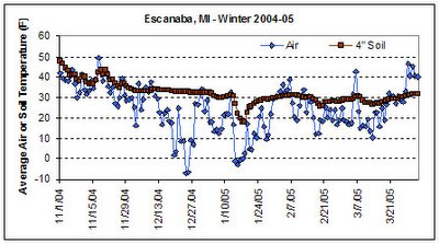 Escanaba, MI Winter Temperatures 2004-05