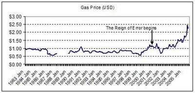 US Gasoline Price per gallon in USD